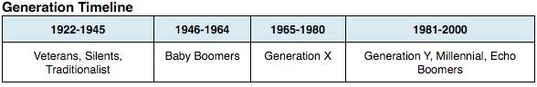 Generations at WorkArthur Maxwell, Inc.